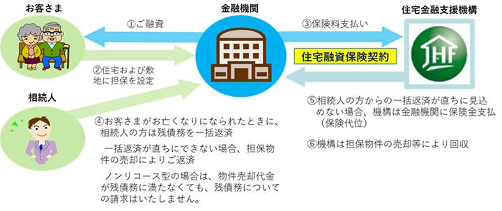 利用実績が4.5倍に増加した住宅ローン「リ・バース60」【木耐協情報通信 vol.439】